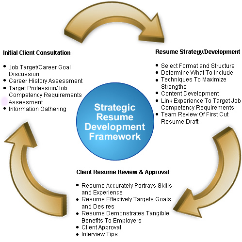 free resume critique resume world inc